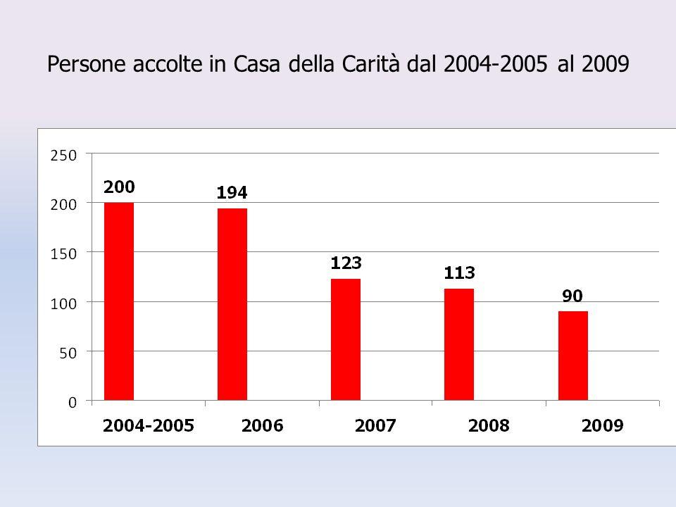 Persone accolte in Casa della Carità dal 2004-2005 al 2009