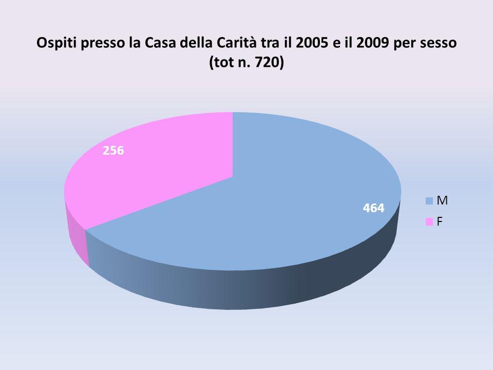 Ospiti presso la Casa della Carità tra il 2005 e il 2009 per sesso (tot n. 720)