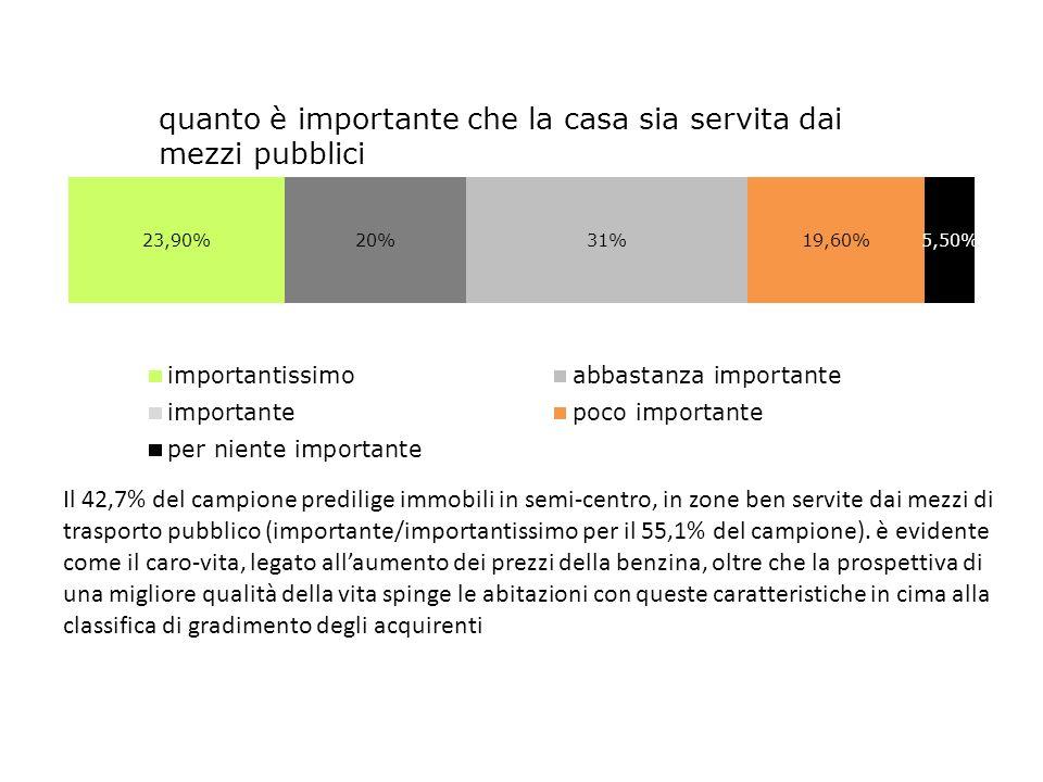 Il 42,7% del campione predilige immobili in semi-centro, in zone ben servite dai mezzi di trasporto pubblico (importante/importantissimo per il 55,1% del campione).