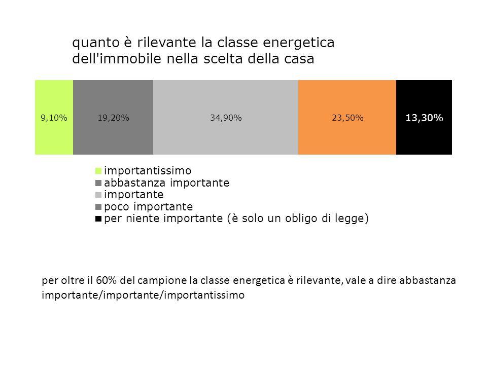 per oltre il 60% del campione la classe energetica è rilevante, vale a dire abbastanza importante/importante/importantissimo