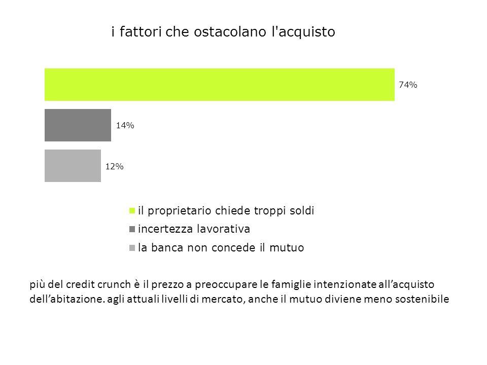 più del credit crunch è il prezzo a preoccupare le famiglie intenzionate allacquisto dellabitazione.