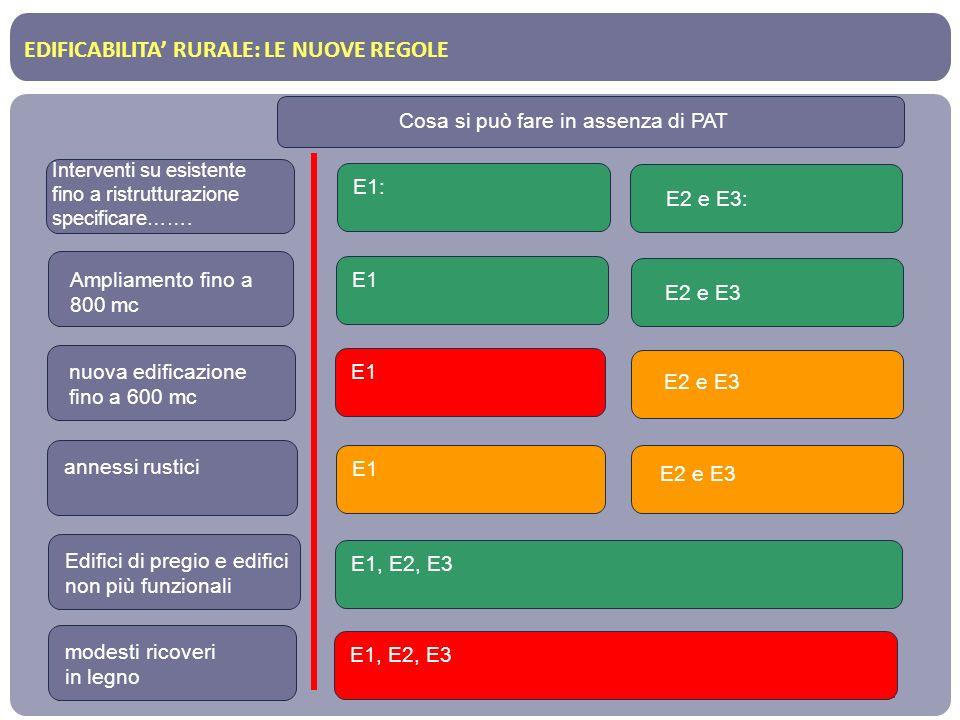 EDIFICABILITA RURALE: LE NUOVE REGOLE Interventi su esistente fino a ristrutturazione specificare……. Cosa si può fare in assenza di PAT Ampliamento fi
