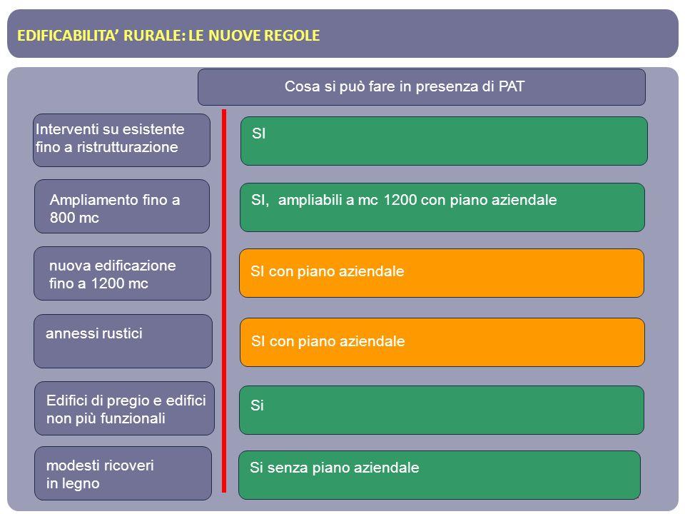 EDIFICABILITA RURALE: LE NUOVE REGOLE Interventi su esistente fino a ristrutturazione Cosa si può fare in presenza di PAT Ampliamento fino a 800 mc nu