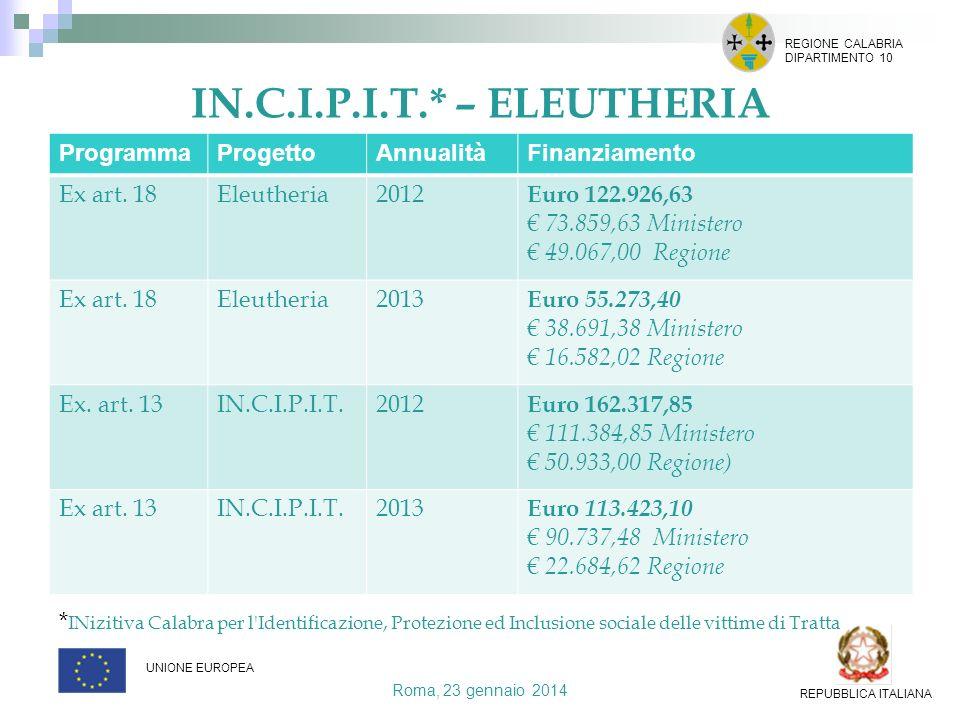 Roma, 23 gennaio 2014 REGIONE CALABRIA DIPARTIMENTO 10 UNIONE EUROPEA REPUBBLICA ITALIANA ProgrammaProgettoAnnualitàFinanziamento Ex art. 18Eleutheria