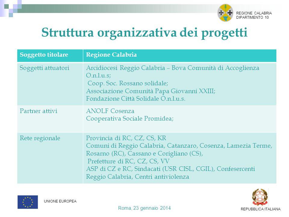 Struttura organizzativa dei progetti Roma, 23 gennaio 2014 REGIONE CALABRIA DIPARTIMENTO 10 UNIONE EUROPEA REPUBBLICA ITALIANA Soggetto titolareRegion
