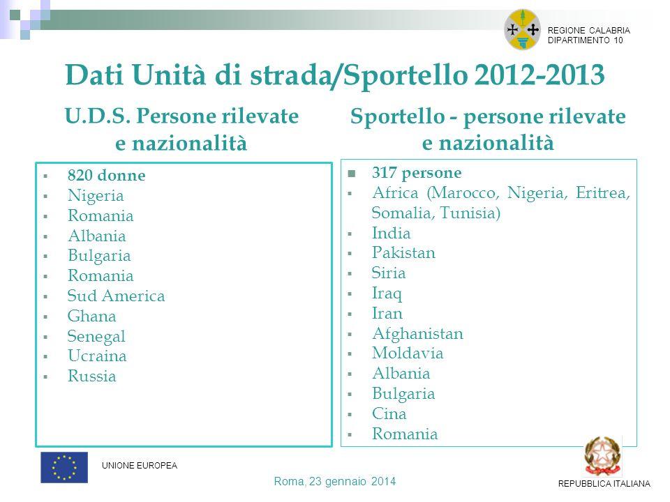 Dati Unità di strada/Sportello 2012-2013 U.D.S. Persone rilevate e nazionalità 465 persone Sportello - persone rilevate e nazionalità 317 persone Afri