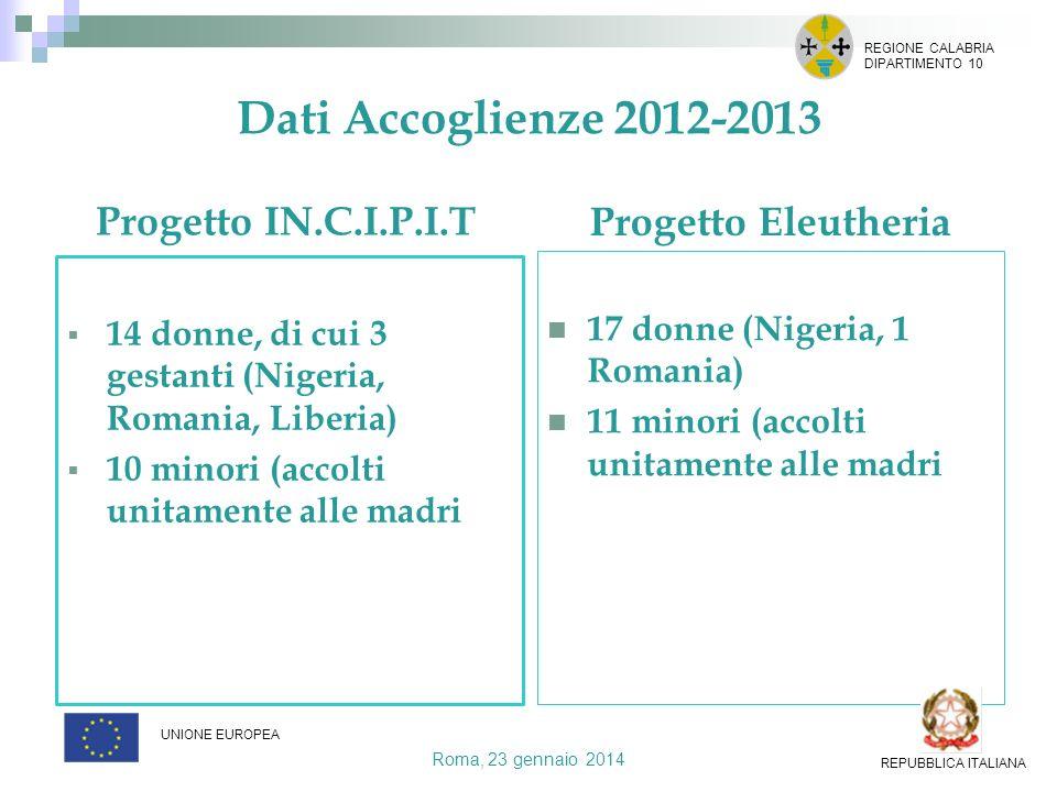 Dati Accoglienze 2012-2013 Progetto IN.C.I.P.I.T 465 persone Progetto Eleutheria 17 donne (Nigeria, 1 Romania) 11 minori (accolti unitamente alle madr