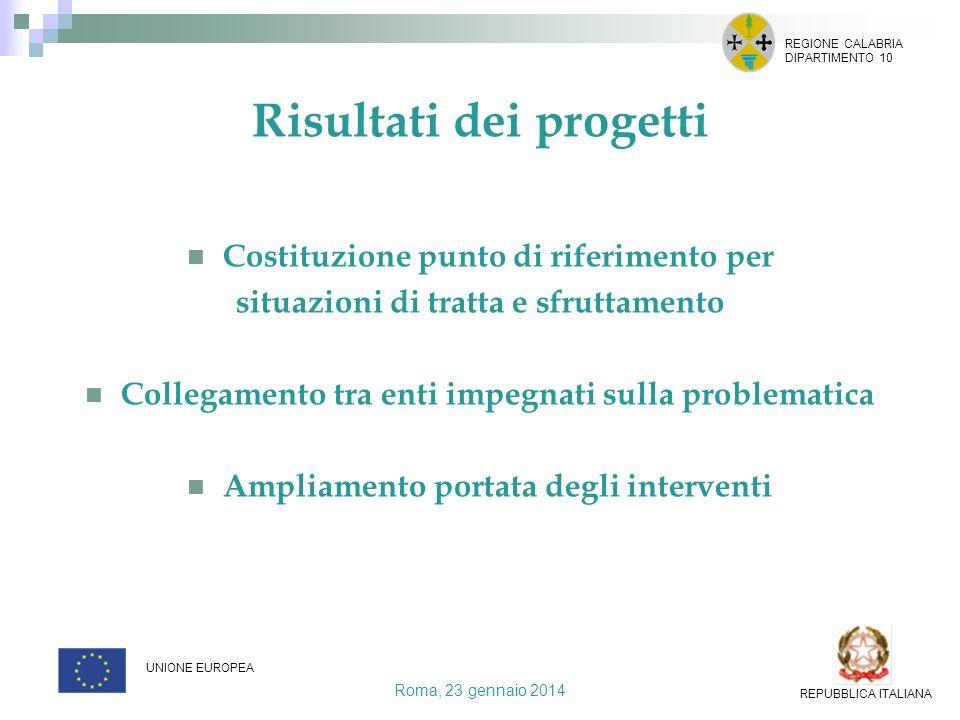 Risultati dei progetti Costituzione punto di riferimento per situazioni di tratta e sfruttamento Collegamento tra enti impegnati sulla problematica Am