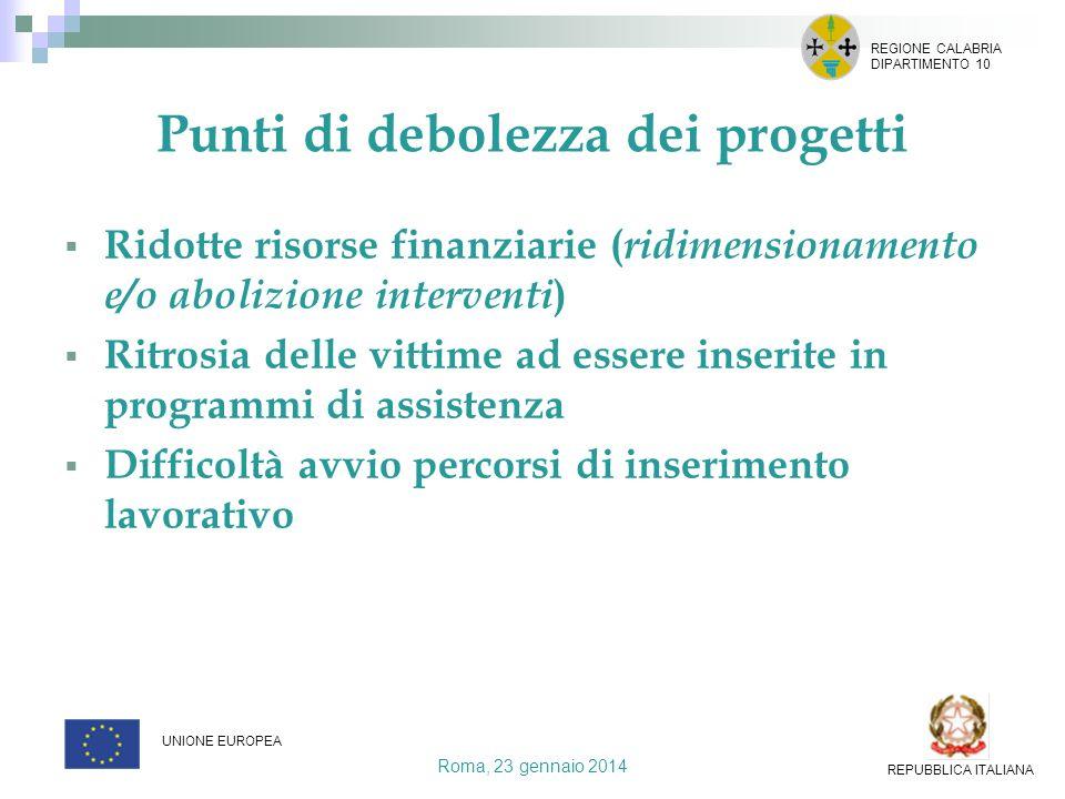 Punti di debolezza dei progetti Ridotte risorse finanziarie ( ridimensionamento e/o abolizione interventi ) Ritrosia delle vittime ad essere inserite