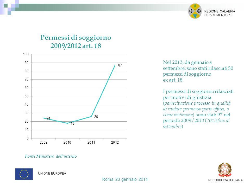 Roma, 23 gennaio 2014 REGIONE CALABRIA DIPARTIMENTO 10 UNIONE EUROPEA REPUBBLICA ITALIANA Nel 2013, da gennaio a settembre, sono stati rilasciati 50 p