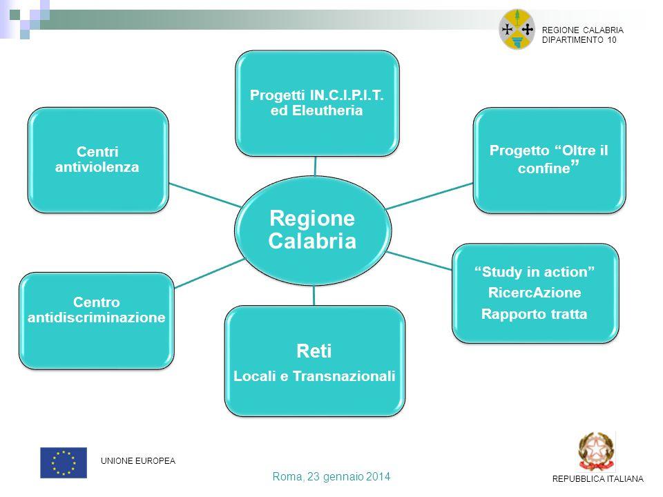 Roma, 23 gennaio 2014 REGIONE CALABRIA DIPARTIMENTO 10 UNIONE EUROPEA REPUBBLICA ITALIANA Regione Calabria Progetti IN.C.I.P.I.T. ed Eleutheria Proget