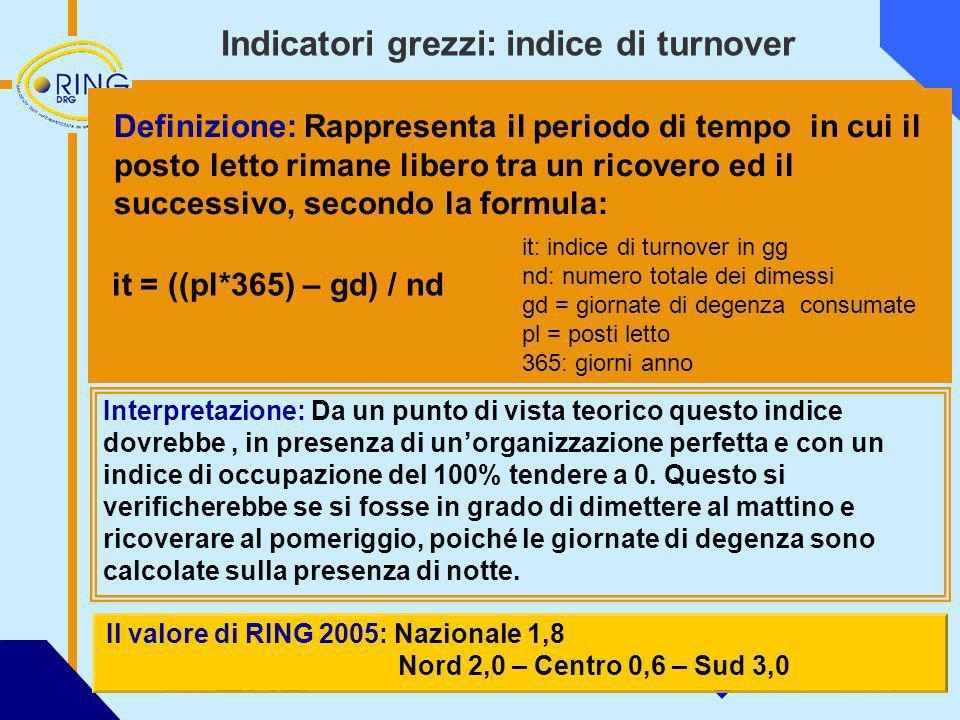 Indicatori grezzi: indice di turnover Definizione: Rappresenta il periodo di tempo in cui il posto letto rimane libero tra un ricovero ed il successiv