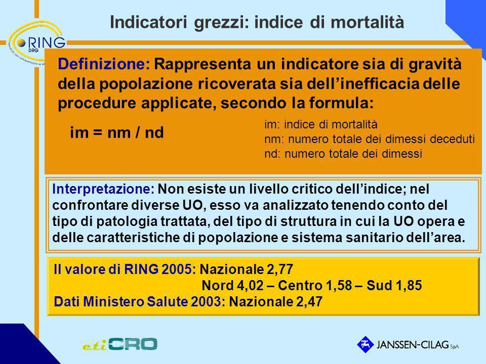 Indicatori grezzi: indice di mortalità Definizione: Rappresenta un indicatore sia di gravità della popolazione ricoverata sia dellinefficacia delle pr