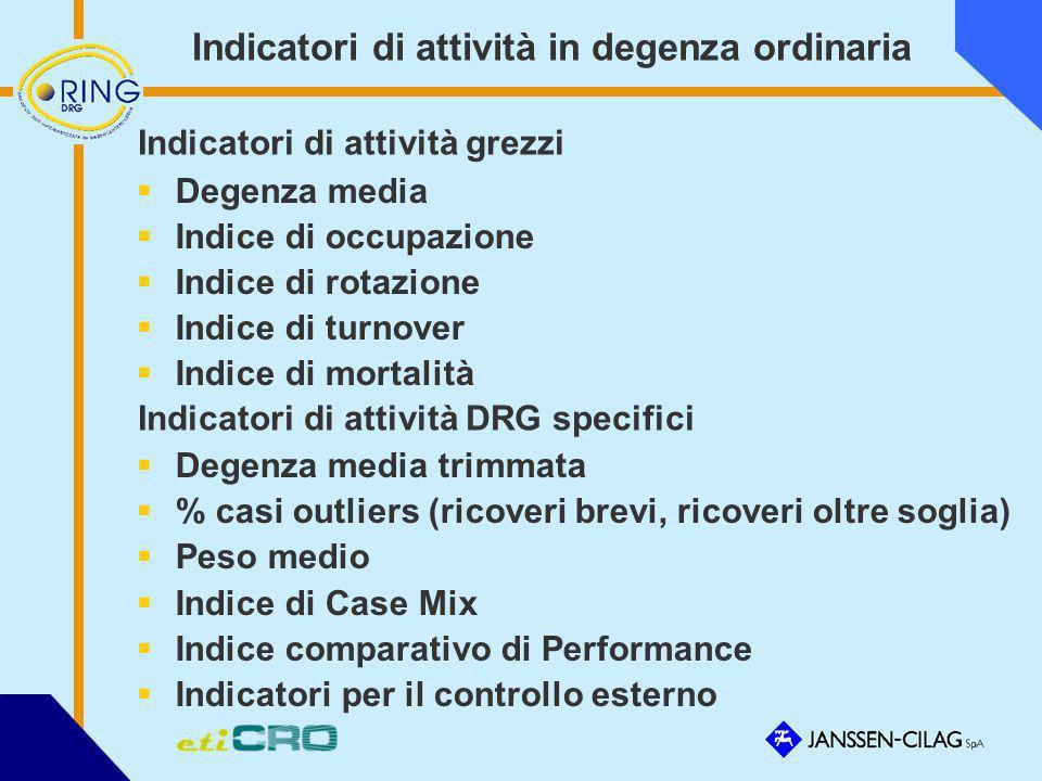 Indicatori di attività in degenza ordinaria Degenza media Indice di occupazione Indice di rotazione Indice di turnover Indice di mortalità Degenza med