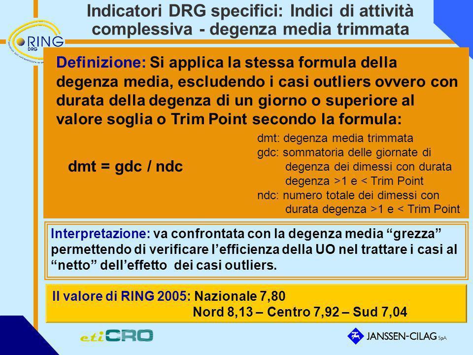 Indicatori DRG specifici: Indici di attività complessiva - degenza media trimmata Definizione: Si applica la stessa formula della degenza media, esclu