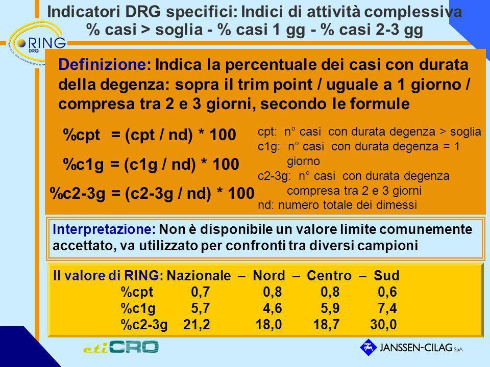 Indicatori DRG specifici: Indici di attività complessiva % casi > soglia - % casi 1 gg - % casi 2-3 gg Definizione: Indica la percentuale dei casi con