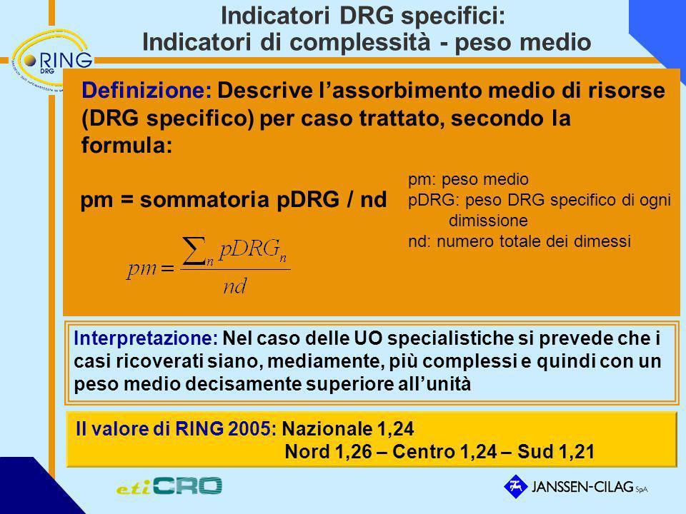 Indicatori DRG specifici: Indicatori di complessità - peso medio Definizione: Descrive lassorbimento medio di risorse (DRG specifico) per caso trattat