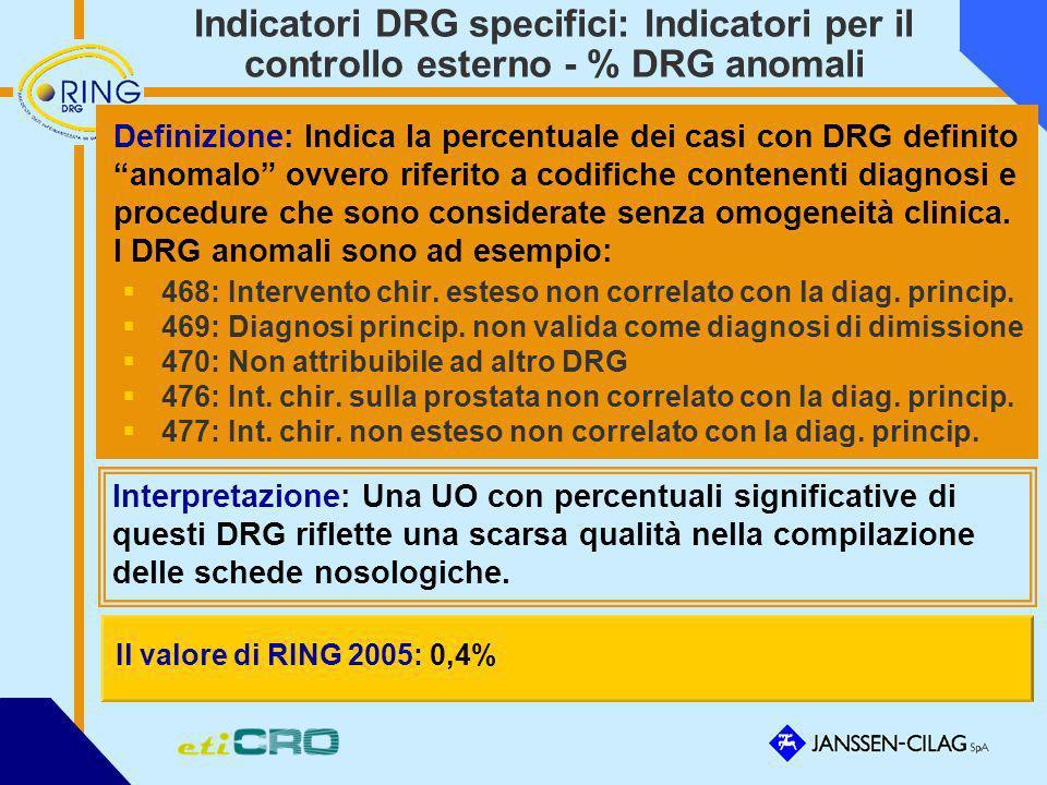 Indicatori DRG specifici: Indicatori per il controllo esterno - % DRG anomali Definizione: Indica la percentuale dei casi con DRG definito anomalo ovv