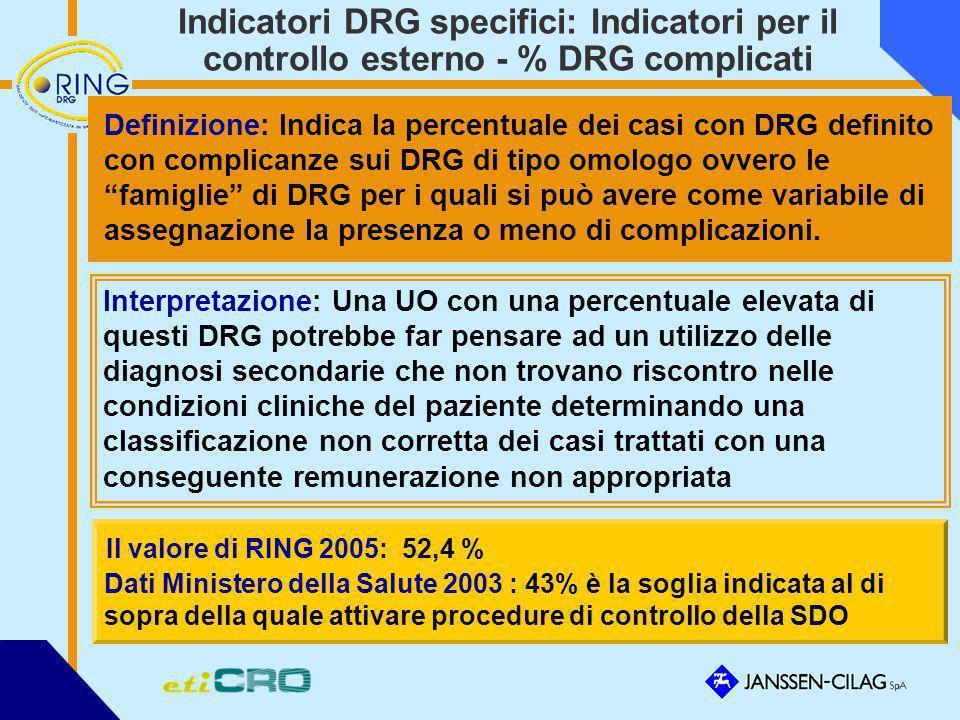 Indicatori DRG specifici: Indicatori per il controllo esterno - % DRG complicati Definizione: Indica la percentuale dei casi con DRG definito con comp