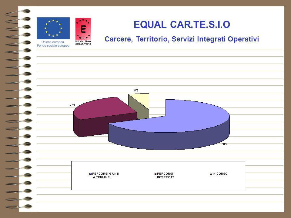EQUAL CAR.TE.S.I.O Carcere, Territorio, Servizi Integrati Operativi