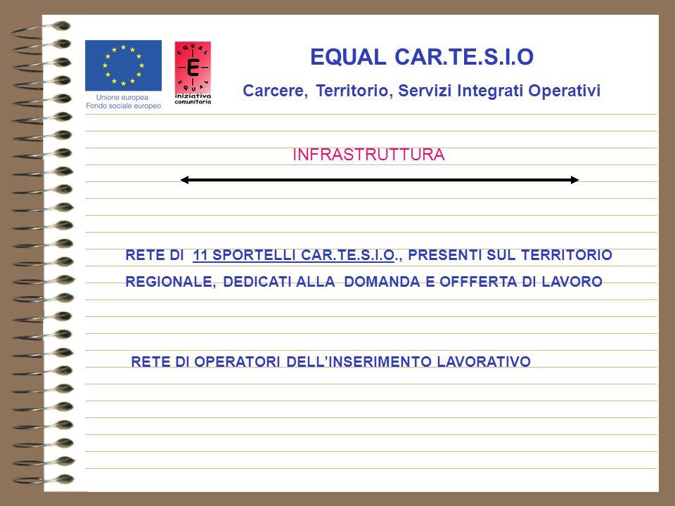 EQUAL CAR.TE.S.I.O Carcere, Territorio, Servizi Integrati Operativi INFRASTRUTTURA RETE DI 11 SPORTELLI CAR.TE.S.I.O., PRESENTI SUL TERRITORIO REGIONALE, DEDICATI ALLA DOMANDA E OFFFERTA DI LAVORO RETE DI OPERATORI DELLINSERIMENTO LAVORATIVO