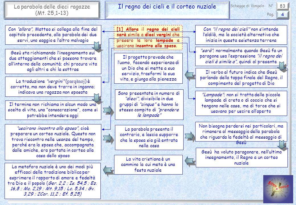 83 La parabola delle dieci ragazze (Mt. 25,1-13) Il regno dei cieli e il corteo nuziale 4 Pag. Schegge di VangeloN° [1] Allora il regno dei cieli sarà