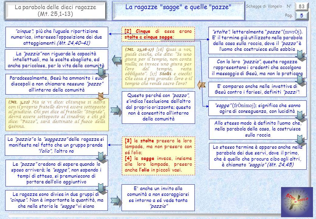 83 La parabola delle dieci ragazze (Mt.25,1-13) L arrivo dello sposo 6 Pag.