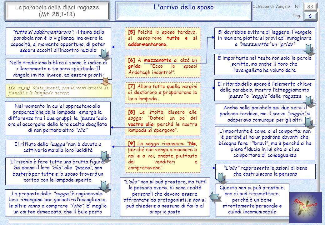 83 La parabola delle dieci ragazze (Mt. 25,1-13) L'arrivo dello sposo 6 Pag. Schegge di VangeloN° [5] Poiché lo sposo tardava, si assopirono tutte e s