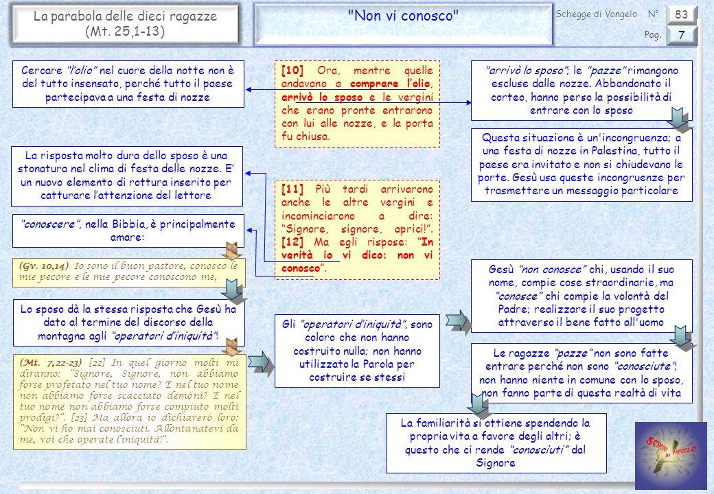 83 La parabola delle dieci ragazze (Mt.25,1-13) Vegliate - Approfondimento 8 Pag.