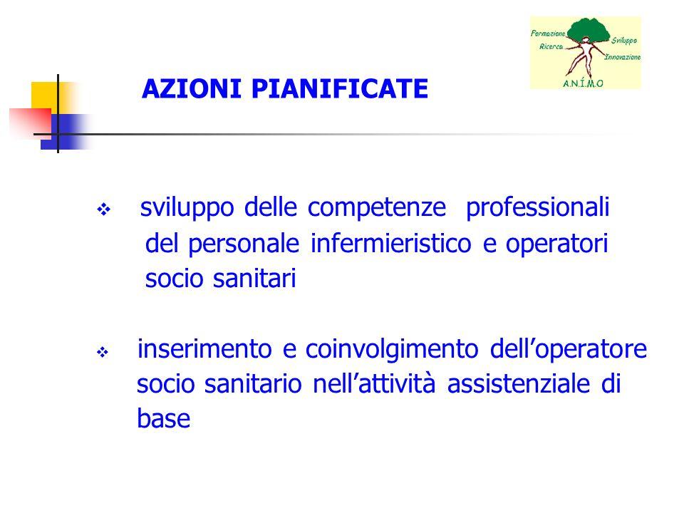 AZIONI PIANIFICATE sviluppo delle competenze professionali del personale infermieristico e operatori socio sanitari inserimento e coinvolgimento dello