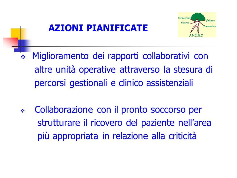 AZIONI PIANIFICATE Miglioramento dei rapporti collaborativi con altre unità operative attraverso la stesura di percorsi gestionali e clinico assistenz