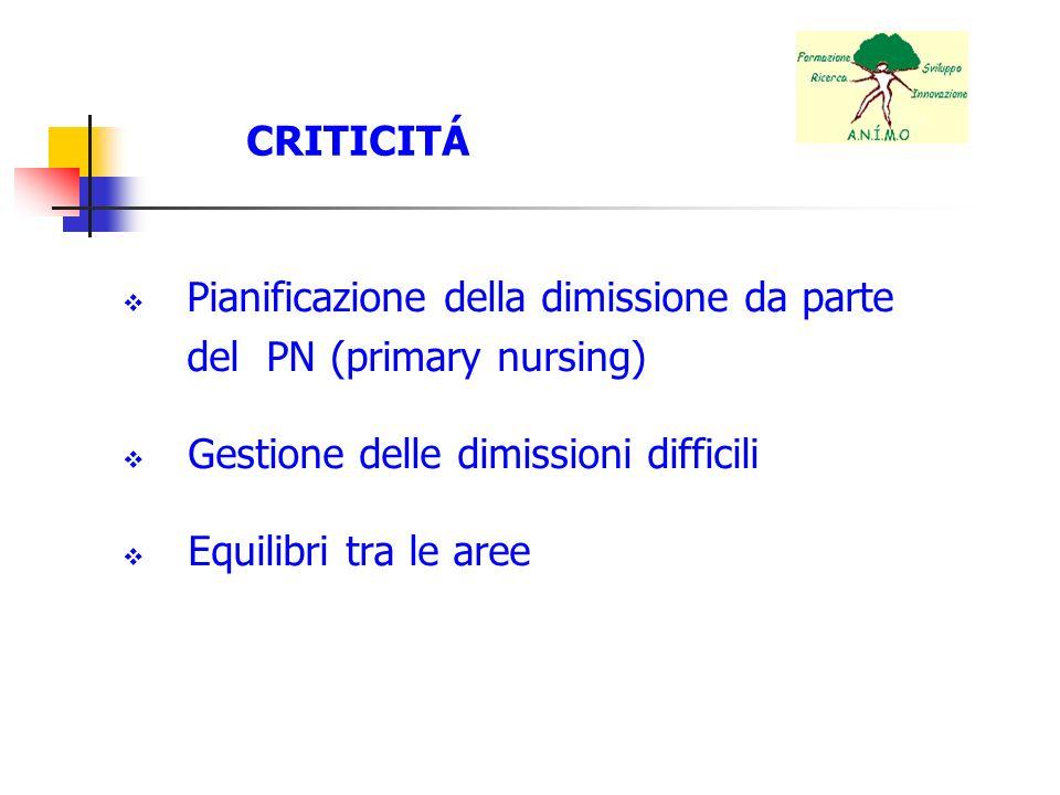CRITICITÁ Pianificazione della dimissione da parte del PN (primary nursing) Gestione delle dimissioni difficili Equilibri tra le aree