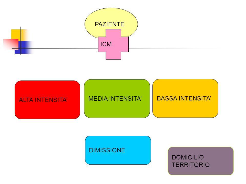 DIMISSIONE ALTA INTENSITA BASSA INTENSITA MEDIA INTENSITA PAZIENTE ICM DOMICILIO TERRITORIO