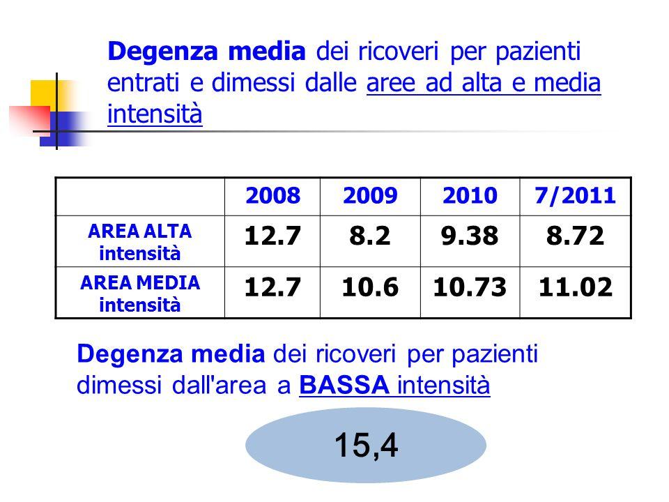 Degenza media dei ricoveri per pazienti entrati e dimessi dalle aree ad alta e media intensità 2008200920107/2011 AREA ALTA intensità 12.78.29.388.72