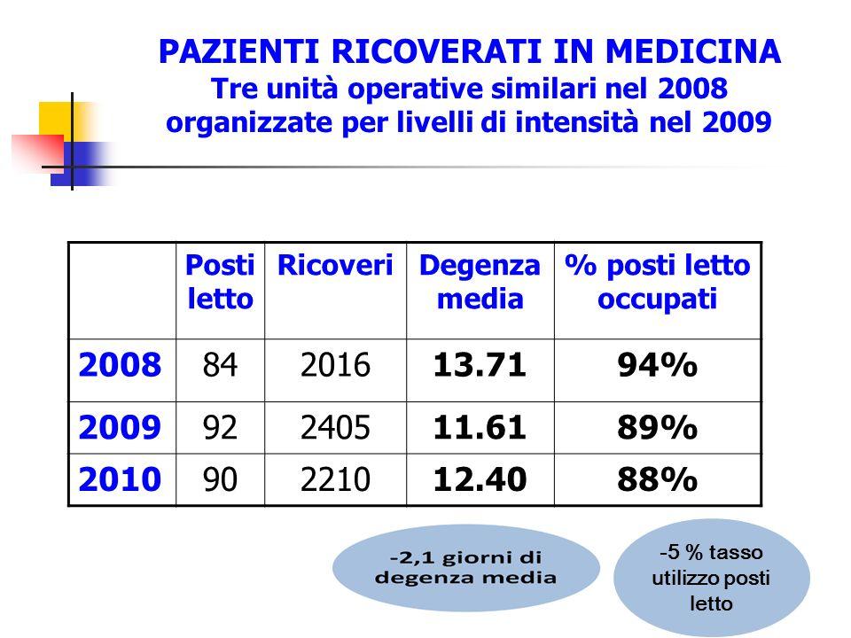 PAZIENTI RICOVERATI IN MEDICINA Tre unità operative similari nel 2008 organizzate per livelli di intensità nel 2009 Posti letto RicoveriDegenza media