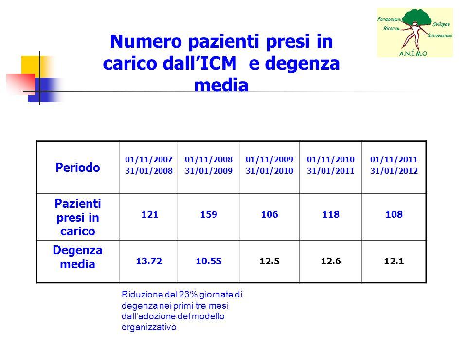 Numero pazienti presi in carico dallICM e degenza media Periodo 01/11/2007 31/01/2008 01/11/2008 31/01/2009 01/11/2009 31/01/2010 01/11/2010 31/01/201