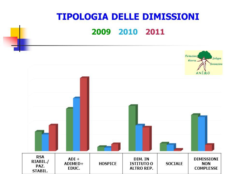 TIPOLOGIA DELLE DIMISSIONI 2009 2010 2011 RSA RIABIL./ PAZ. STABIL. ADI + ADIMED+ EDUC. HOSPICE DIM. IN ISTITUTO O ALTRO REP. SOCIALE DIMISSIONI NON C