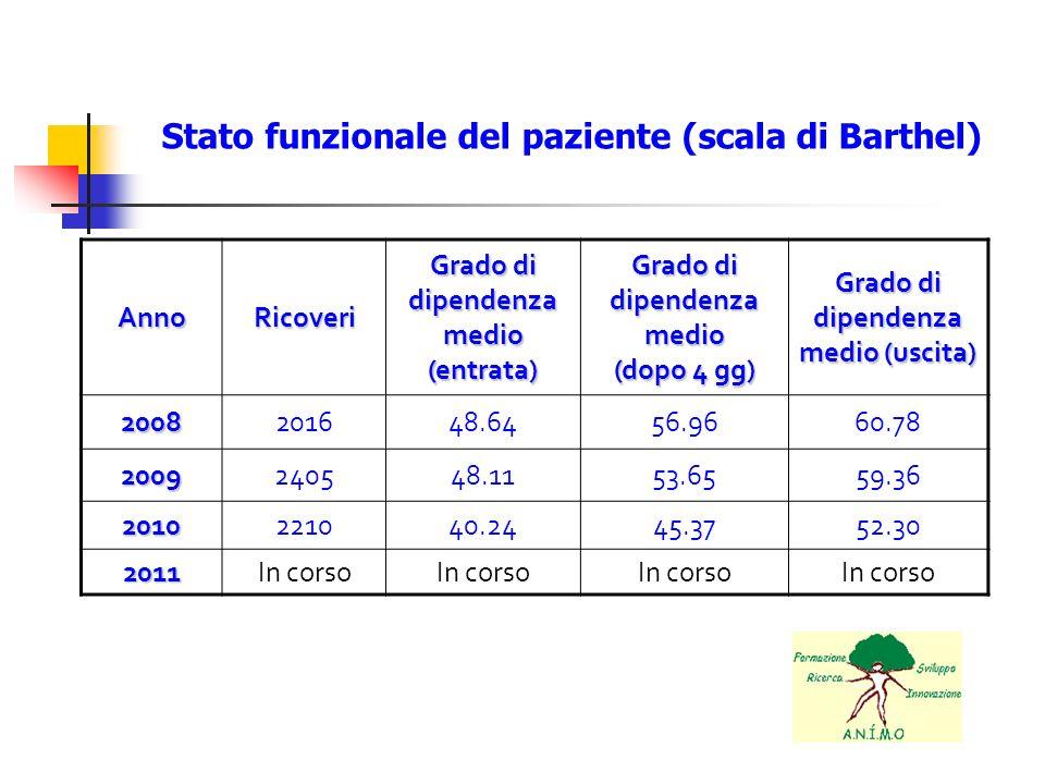 Stato funzionale del paziente (scala di Barthel) AnnoRicoveri Grado di dipendenza medio (entrata) Grado di dipendenza medio (dopo 4 gg) Grado di dipen
