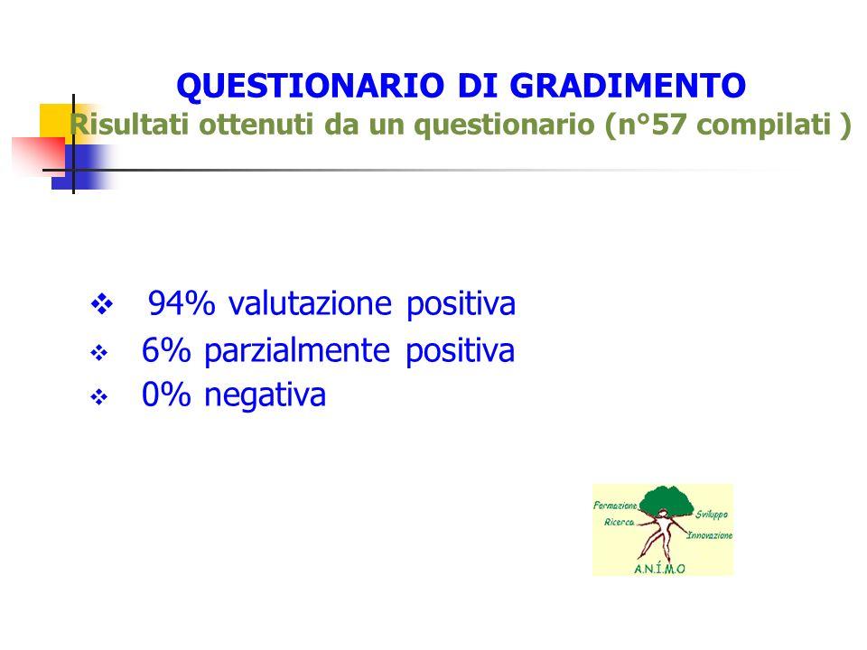 QUESTIONARIO DI GRADIMENTO Risultati ottenuti da un questionario (n°57 compilati ) 94% valutazione positiva 6% parzialmente positiva 0% negativa