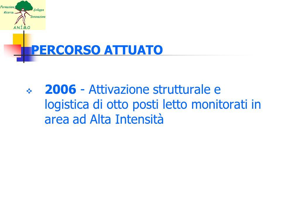 PERCORSO ATTUATO 2006 - Attivazione strutturale e logistica di otto posti letto monitorati in area ad Alta Intensità