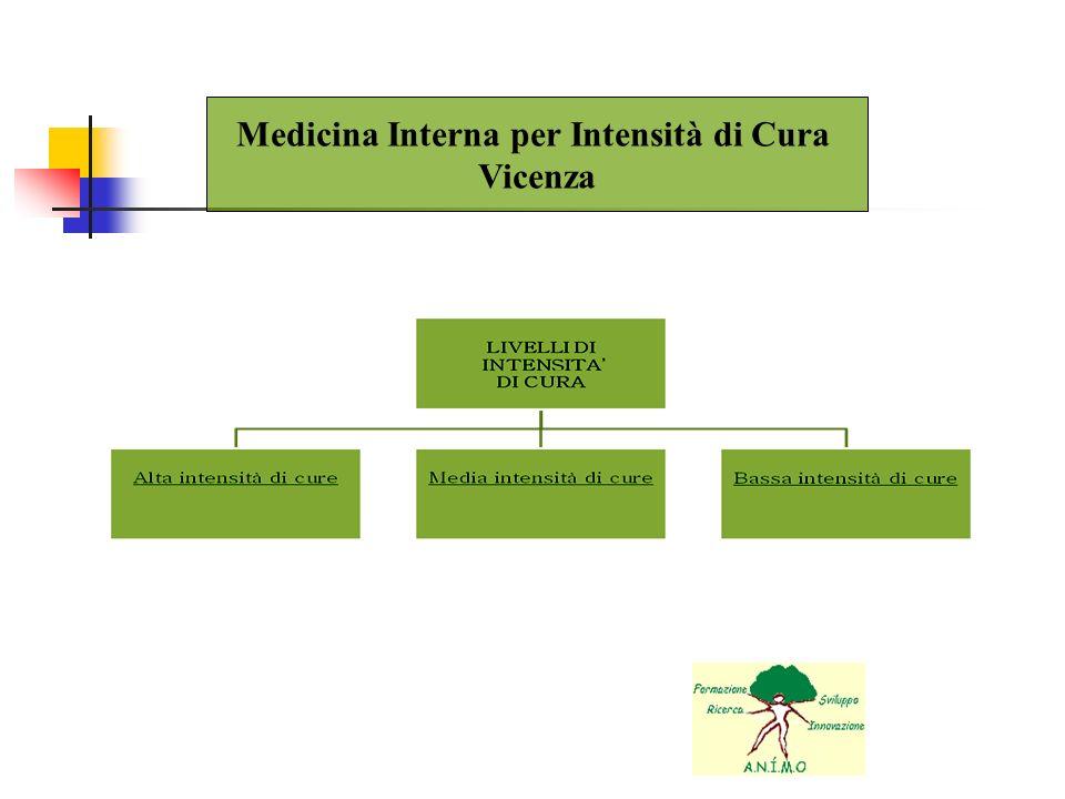 Medicina Interna per Intensità di Cura Vicenza