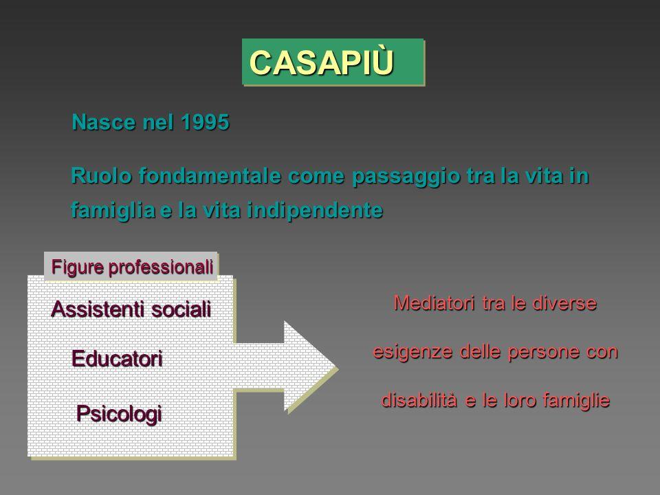 CASAPIÙCASAPIÙ Nasce nel 1995 Ruolo fondamentale come passaggio tra la vita in famiglia e la vita indipendente Mediatori tra le diverse esigenze delle persone con disabilità e le loro famiglie Assistenti sociali Educatori Psicologi Figure professionali