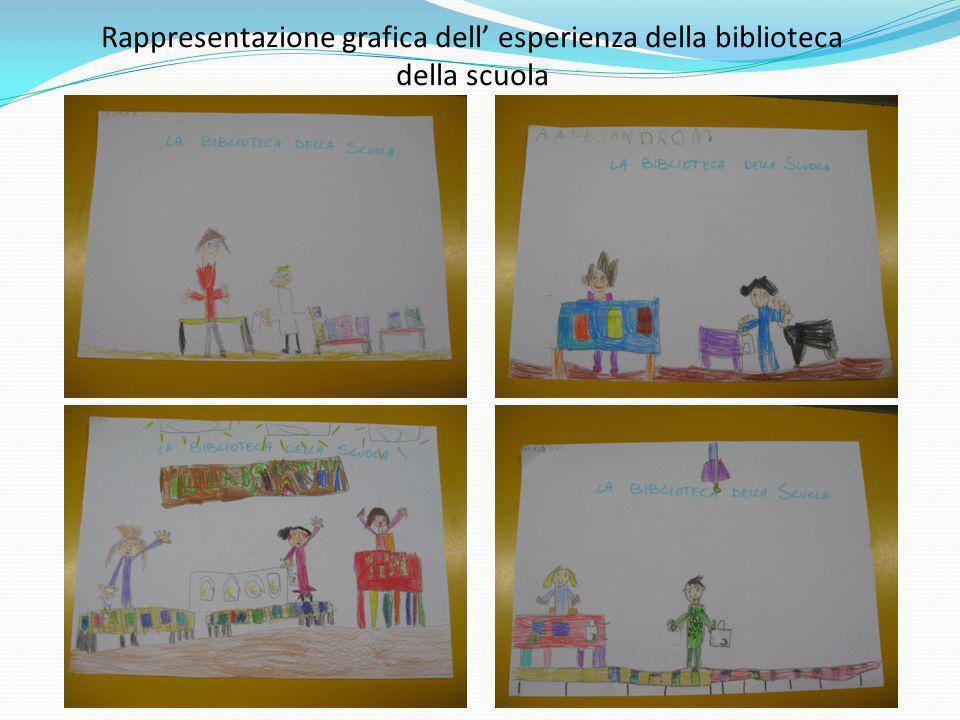Rappresentazione grafica dell esperienza della biblioteca della scuola
