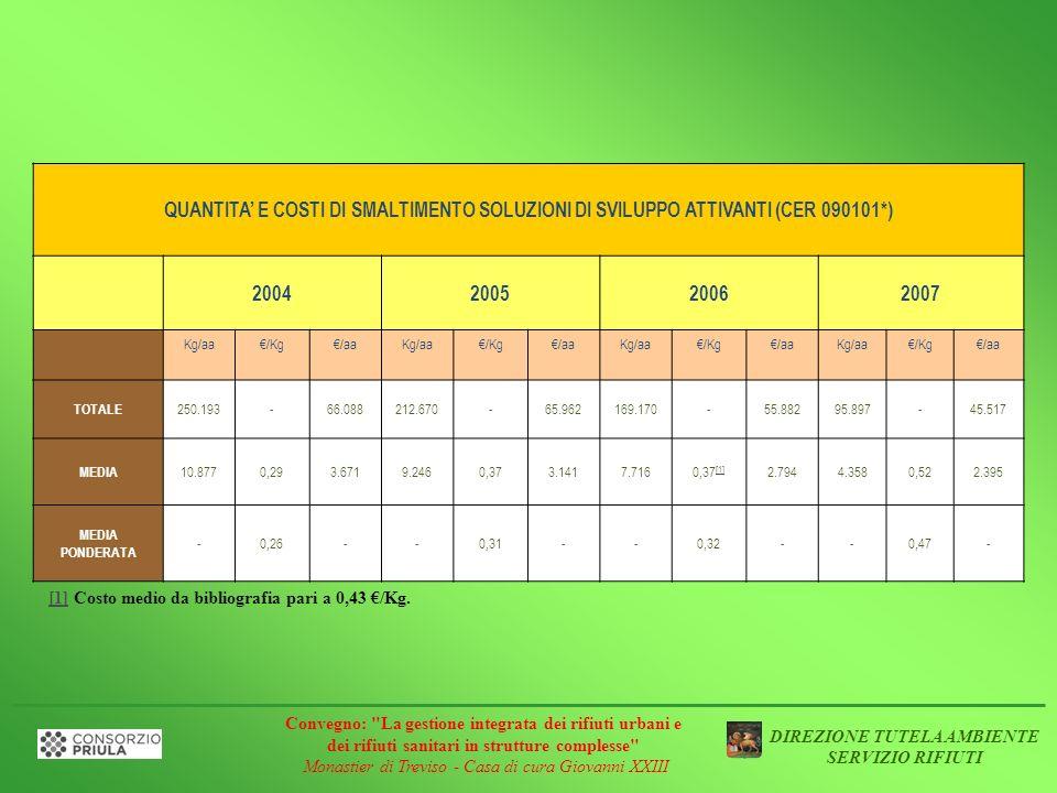 QUANTITA E COSTI DI SMALTIMENTO SOLUZIONI DI SVILUPPO ATTIVANTI (CER 090101*) 2004200520062007 Kg/aa /Kg/aa Kg/aa /Kg/aa Kg/aa /Kg/aa Kg/aa /Kg/aa TOT