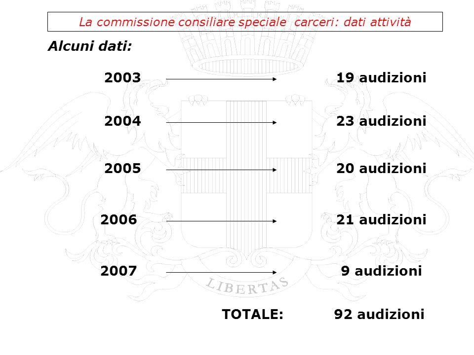 Alcuni dati: La commissione consiliare speciale carceri: dati attività 200319 audizioni 2004 2005 2006 2007 23 audizioni 20 audizioni 21 audizioni 9 a