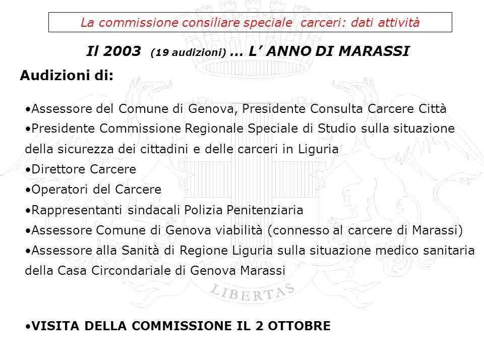 Il 2003 (19 audizioni) … L ANNO DI MARASSI La commissione consiliare speciale carceri: dati attività Assessore del Comune di Genova, Presidente Consul