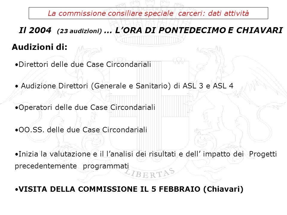 Il 2004 (23 audizioni) … LORA DI PONTEDECIMO E CHIAVARI La commissione consiliare speciale carceri: dati attività Direttori delle due Case Circondaria