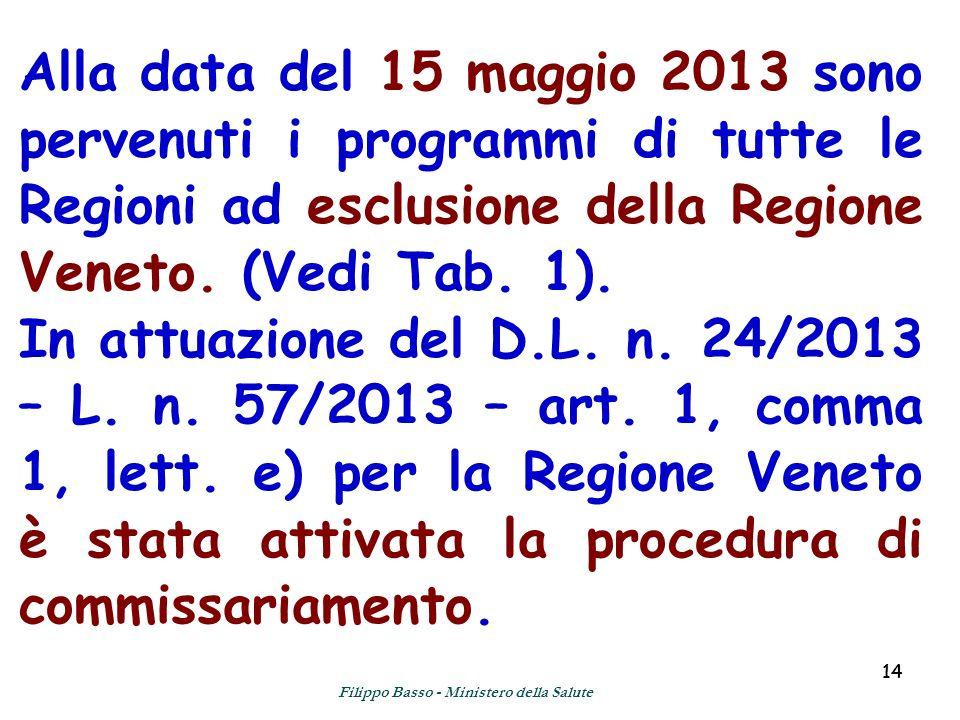 14 Alla data del 15 maggio 2013 sono pervenuti i programmi di tutte le Regioni ad esclusione della Regione Veneto. (Vedi Tab. 1). In attuazione del D.