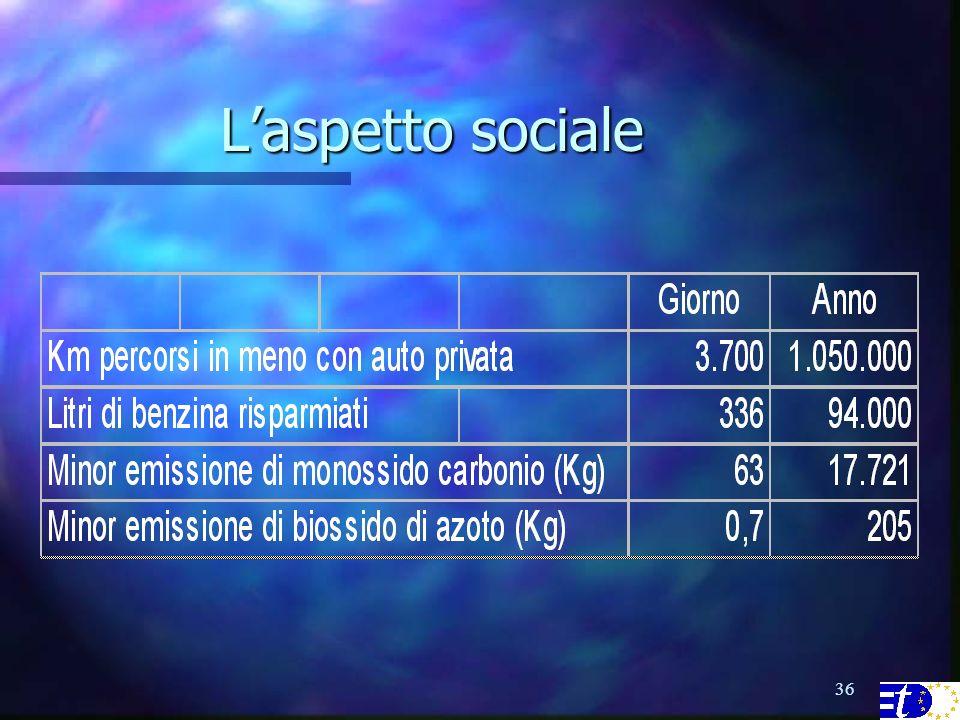 36 Laspetto sociale