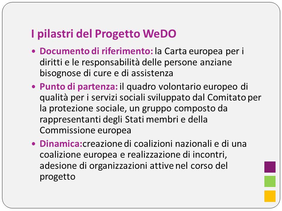 II- I risultati del progetto WeDO 1) Un quadro volontario europeo per la qualità dei servizi di assistenza a lungo termine, che comprende: una introduzione inerente lANALISI, la visione e i valori comuni del partenariato Wedo Un elenco di principi di qualità e le relative aree di intervento Raccomandazioni per l attuazione di un miglioramento della qualità, con esempi di strumenti di qualità e una metodologia per un approccio partecipativo, 2) a livello dell UE un partenariato di organizzazioni impegnate a migliorare la qualità della vita delle persone anziane bisognose di cure e di assistenza